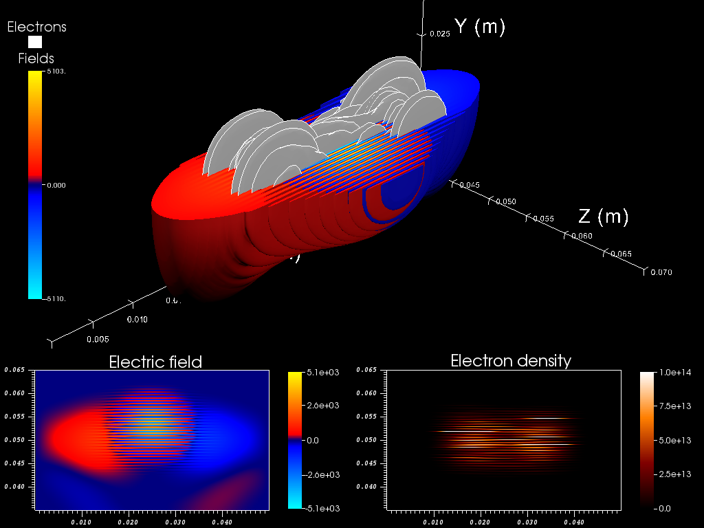 Laser plasma interaction simulation dating